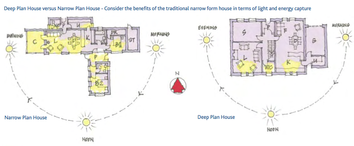 Maximising light and solar gain, Kilkenny Co Council Rural Design Guide